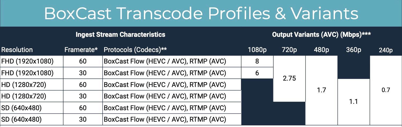 BoxCast_Transcode_Variants___Bitrates.jpg